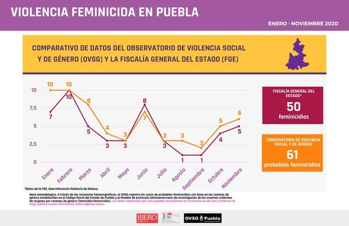 Registra Ibero 22 por ciento más feminicidios en Puebla que Fiscalía