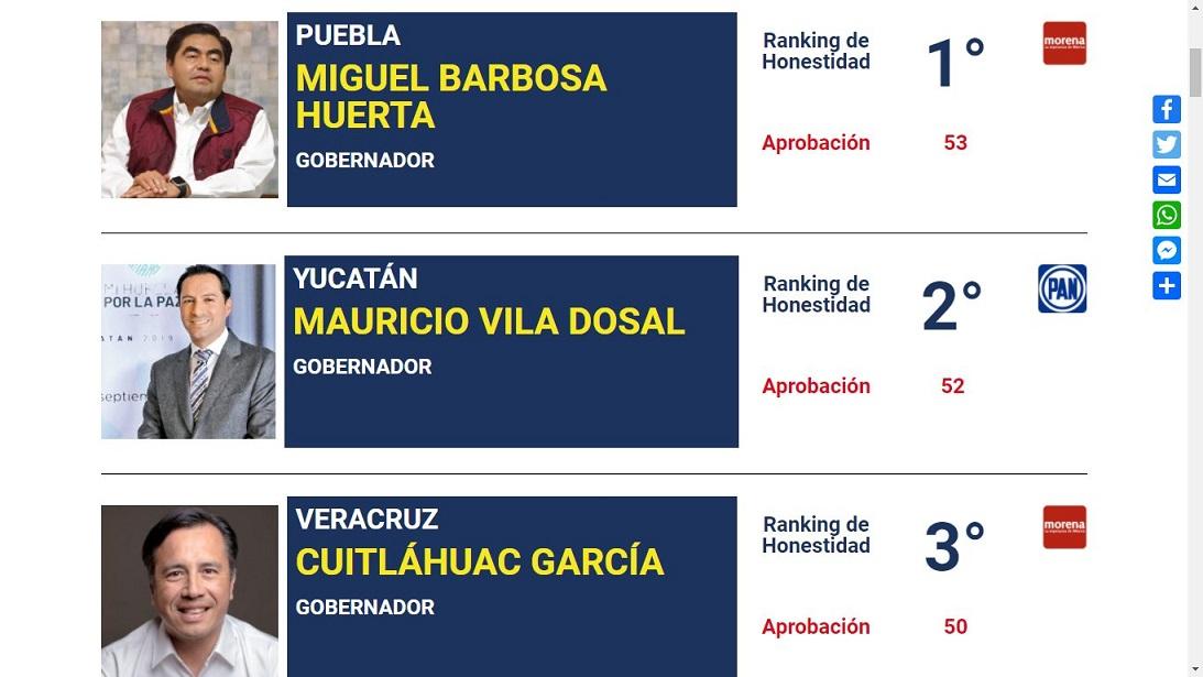 Barbosa primer lugar nacional en honestidad: Campaigns & Elections